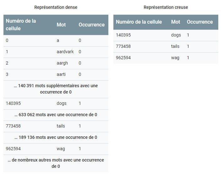 Fichier:Representation creuse.jpg